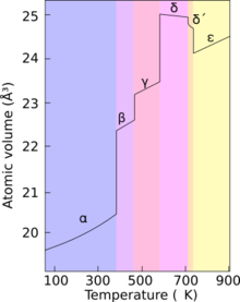 A graph showing change in atomic volume with increasing temperature upon sequential phase transitions between alpha, beta, gamma, delta, delta' and epsilon phases