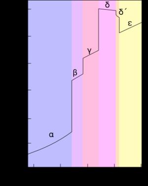 Allotropes of plutonium - Image: Pu phases