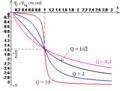 R L C série - courbes de l'avance de phase de la tension Uc sur la tension Ug en fonction de la fréquence.png