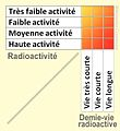 Radioactivité critère.jpg