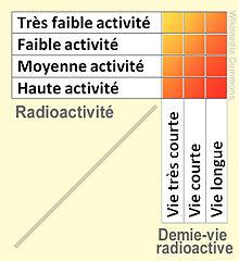 La datation radiométrique est possible parce que les taux de décomposition des isotopes radioactifs. (1 point)