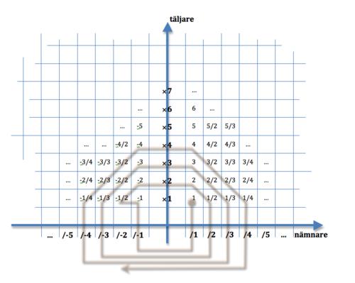 processen med radio metrisk datering