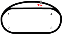 Layout of the track