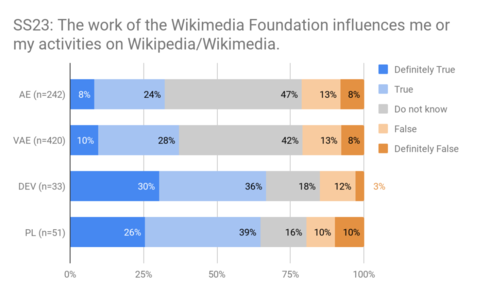 SS23 - attitudes towards Foundation influence.png