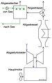 Schema Einfaches System Schwefelreinigung 1 18 dirk.JPG
