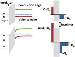 Field Effect Semiconductor Wikipedia
