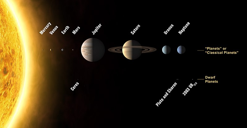 File:Solar System (annotated).jpg