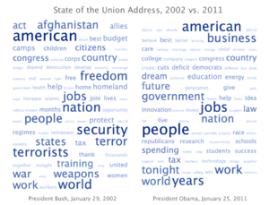 Tag cloud - Image: State of the union word clouds