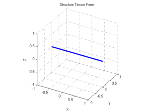 Structure tensor - The corresponding structure tensor ellipsoid.