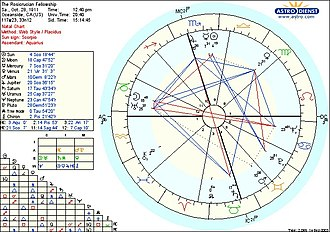 Mount Ecclesia - 3rd Natal Chart of The Rosicrucian Fellowship at Mount Ecclesia (1911)