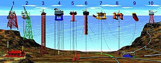 Petronius (oil platform) - Image: Types of offshore oil and gas structures