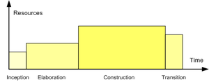 Unified Process - Profile of a typical project showing the relative sizes of the four phases of the Unified Process.