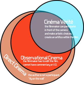 Cinéma vérité - Cinéma vérité in relationship to direct cinema and observational cinema