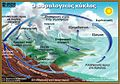 Water cycle el.jpg