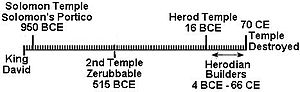 Solomon's Porch - Temple Timeline