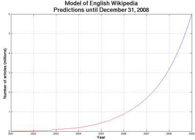 Wikipedia growth and predictions from July 2006 to December 2008