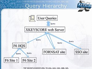 XKeyscore - Slide from a 2008 NSA presentation about XKeyscore, showing the query hierarchy
