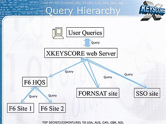 XKeyscore - Slide from a 2008 NSA presentation about XKeyscore, showing the query hierarchy.