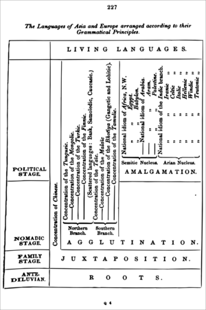 "Turanism -  The languages of Asia and Europe arranged according to their grammatical principles in Friedrich Max Müller's ""Letter to Chevalier Bunsen on the classification of the Turanian languages"", published in 1854."