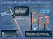 Ракетный комплекс «Воевода» с ракетой Р-36М2.jpg