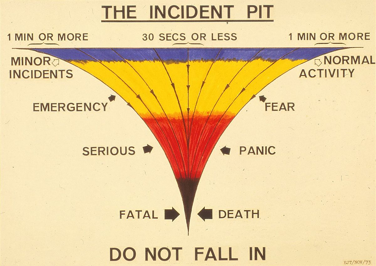 Incident Pit