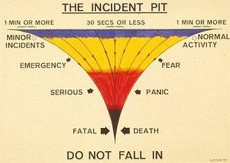 incident pit wikipedia