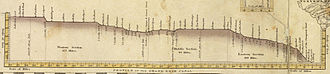 Benjamin Wright - Profile of the original Erie Canal, ca 1830s.