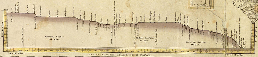 Elevation drawing of the canal's length.