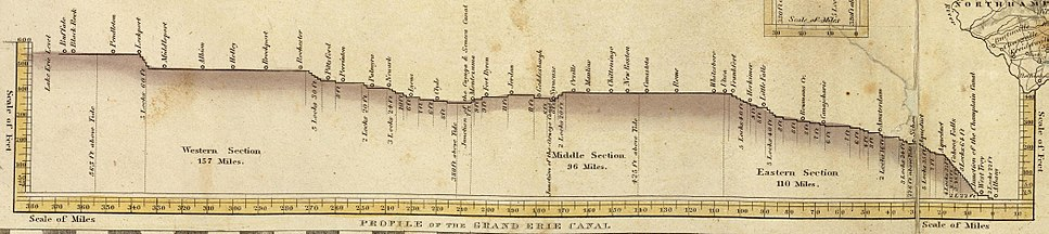 1832 Erie Canal