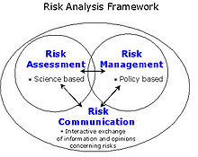 Risk Assessment Relative To The Other Activities Of Risk Analysis1