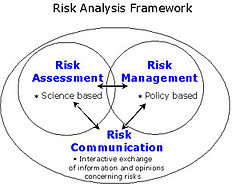 Food safety-risk analysis - Wikipedia