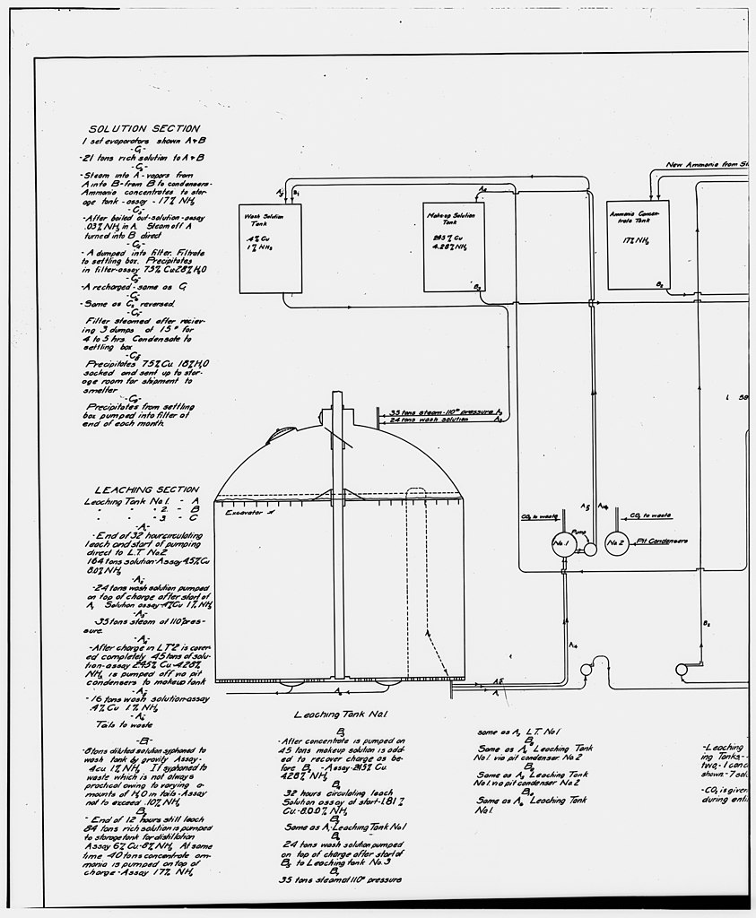 Flow Chart Business Plan: 53. PHOTOCOPY OF DRAWING AMMONIA LEACHING PLANT FLOW DIAGRAM ,Chart