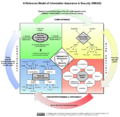 A Reference Model of Information Assurance and Security (RMIAS).png