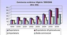 Diagramme montrant l'évolution du commerce extérieur, le total monte de 1999 à 2006 principalement grâce aux produits pétroliers.