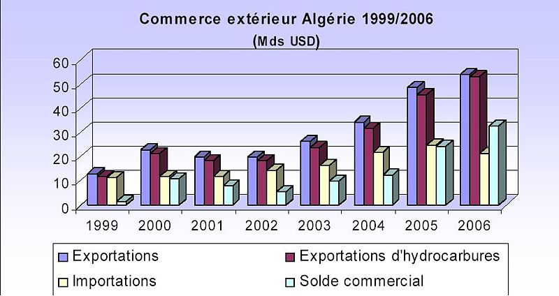 File alg rie commerce ext rieur jpg wikimedia commons for Bank exterieur d algerie