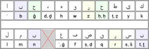 History of the Arabic alphabet
