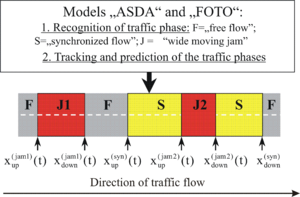 "Traffic congestion reconstruction with Kerner's three-phase theory - Fig. 3. Explanation of ASDA/FOTO models. Superscripts ""jam 1"", ""jam 2"" are related to two different wide moving jams. Superscripts ""syn"" are associated with synchronized flows. Subscripts ""up"" and ""down"" are related respectively to the upstream and downstream fronts of synchronized flow and wide moving jams."