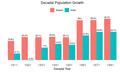 Assam-decadal-pop-growth.png