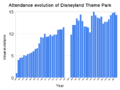 Attendance evolution of disneyland theme park.png