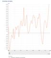 Bevolking kerncijfers migratiesaldo 1950.png