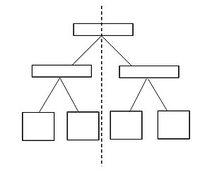 Bisection bandwidth - Bisection of a tree network