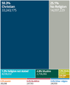 Census 2011 UK religion.png