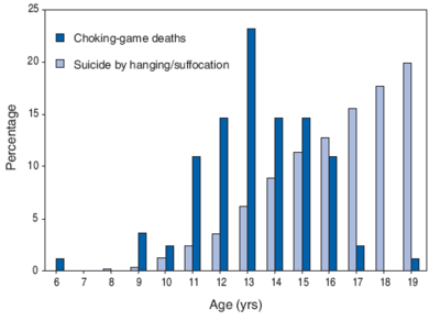 Choking game age distribution.png