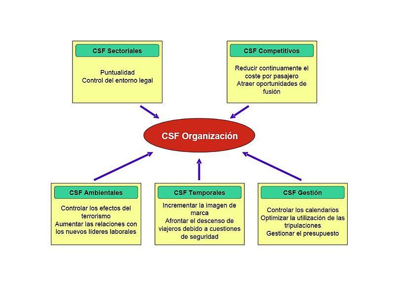 File:Clasificación de los Factores Críticos de Éxito.jpg