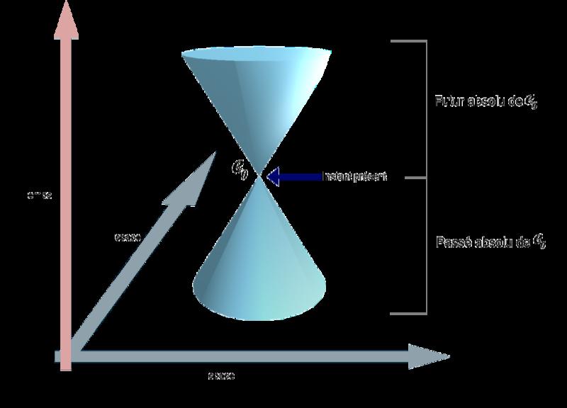 cone de lumiere