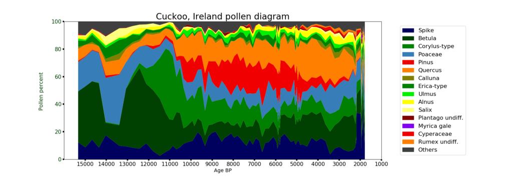 Cuckoo ireland pollen diagram