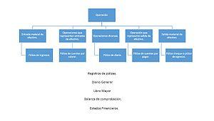 Sistema Contable Wikipedia La Enciclopedia Libre