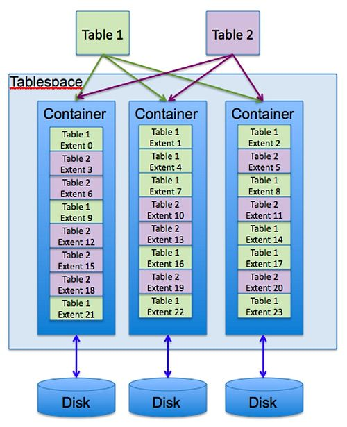 DB2 Extents Containers and Disk.jpg