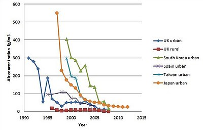 Decrease of dioxins in ambient air over 20 years.jpg