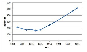 Deeping Gate - Deeping Gate population time series 1881-2011